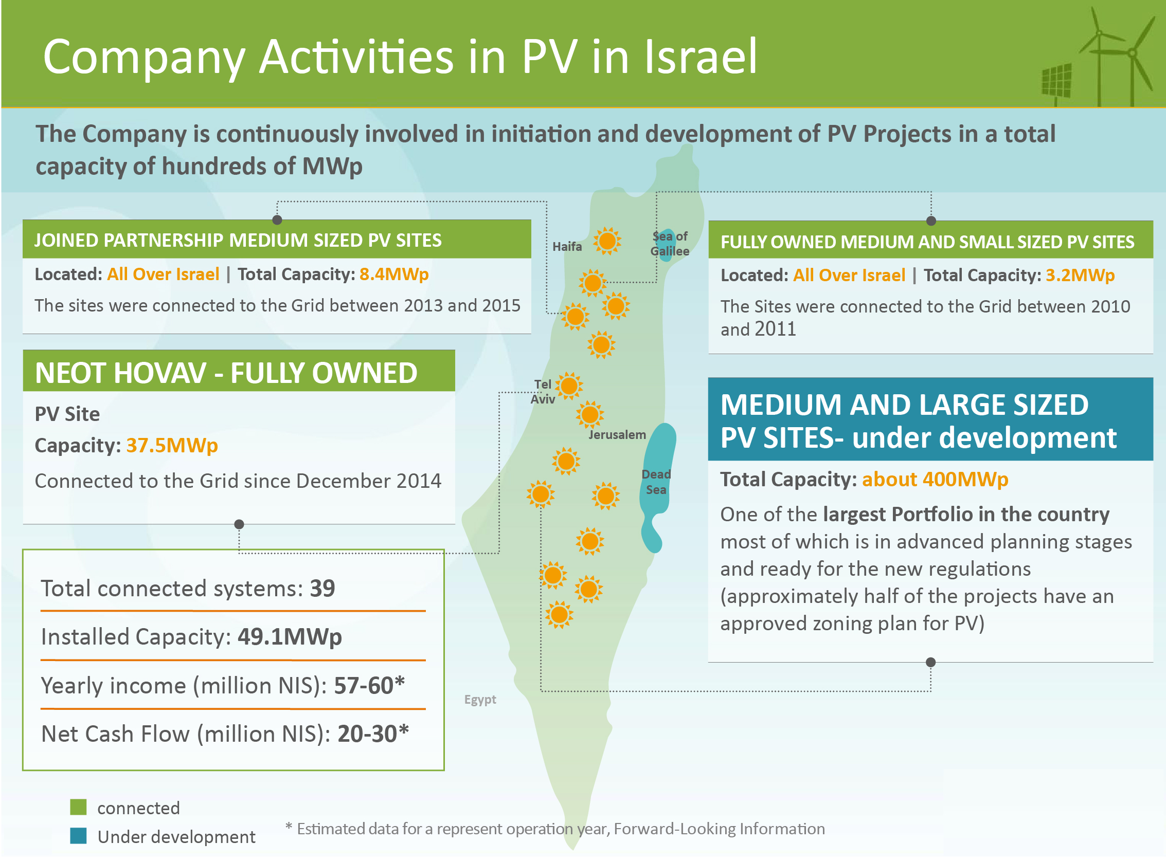 company activities in pv in israel